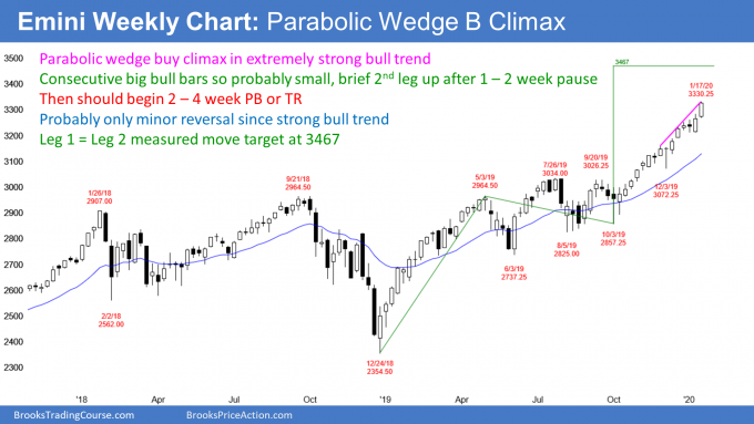 Emini S&P500 weekly candlestick chart in parabolic wedge buy climax