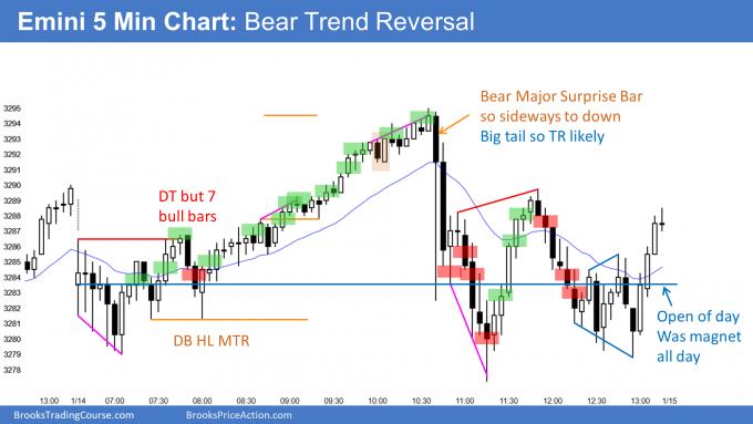Emini bear trend reversal