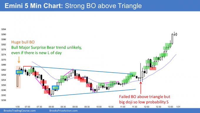 Emini breakout above triangle