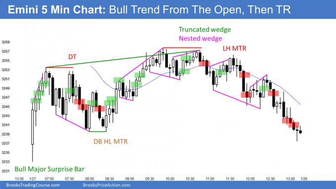 Emini bull major surprise then bear trend reversal day