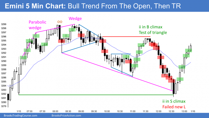 Emini bull trend from the open and then trading range