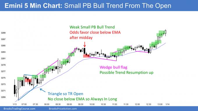 Emini small pullback bull trend