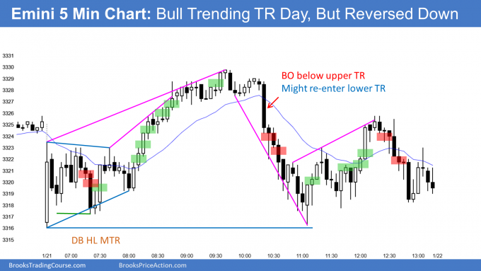 Emini triangle open then bull trending trading range day