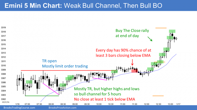 Emini weak bull channel and the Buy The Close rally