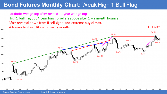 US Treasury bond futures weak bull flag after buy climax