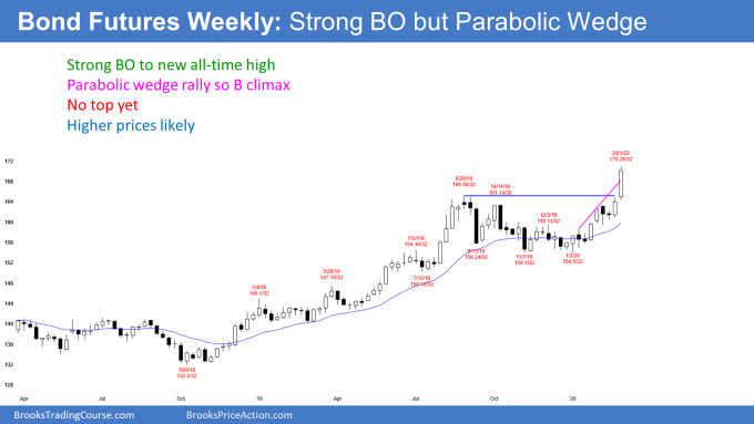 Bond futures weekly candlestick chart breaking out to new high in parabolic wedge rally