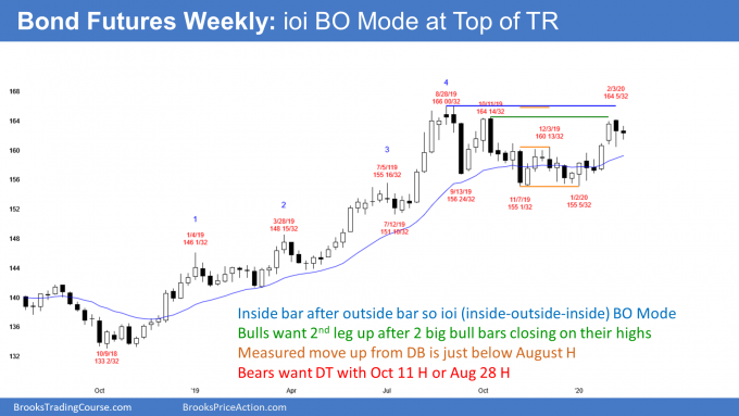Bond futures weekly candlestick chart has ioi breakout mode setup