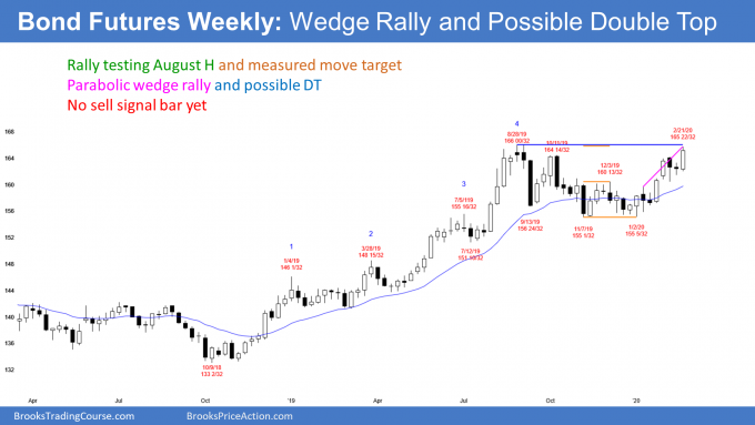 Bond futures weekly candlestick chart has wedge rally and possible double top