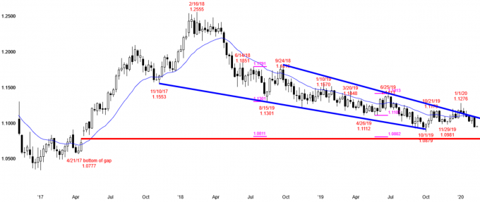 EURUSD weekly Forex chart shows gap below