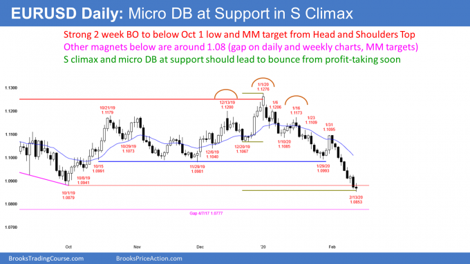 EURUSD Forex at measured move target from head and shoulders top