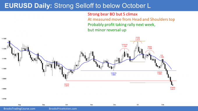 EURUSD Forex daily candlestick chart has strong bear breakout