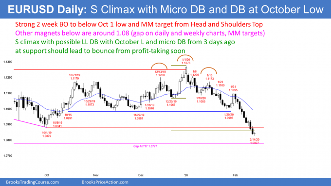 EURUSD Forex micro double bottom lower low double bottom with October low