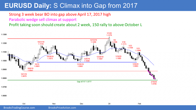 EURUSD Forex parabolic wedge sell climax into gap from 2017