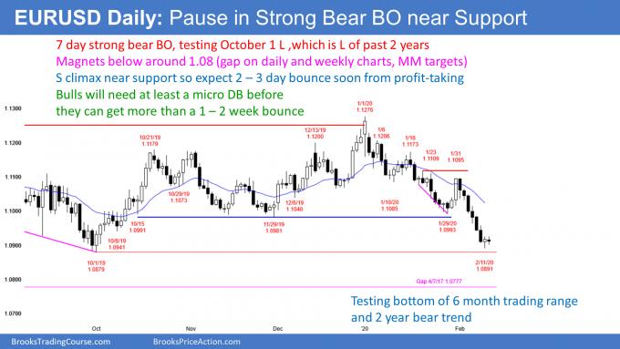 EURUSD Forex pause near support after strong bear breakout
