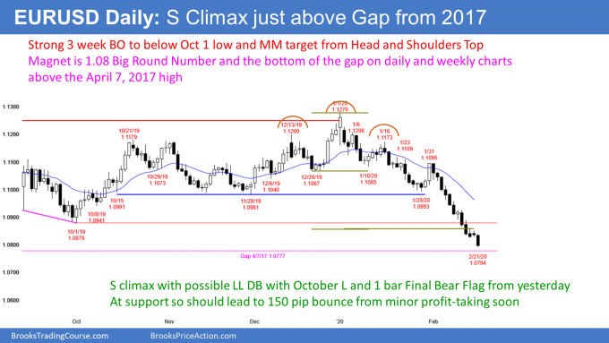 EURUSD Forex sell climax just above April 2017 gap
