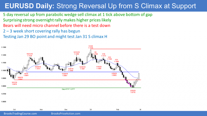 EURUSD Forex strong reversal up from test of gap