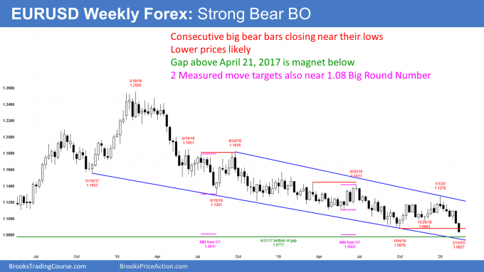 EURUSD Forex weekly candlestick chart has strong bear breakout