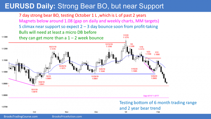 EURUSD sell climax near 1.08 support