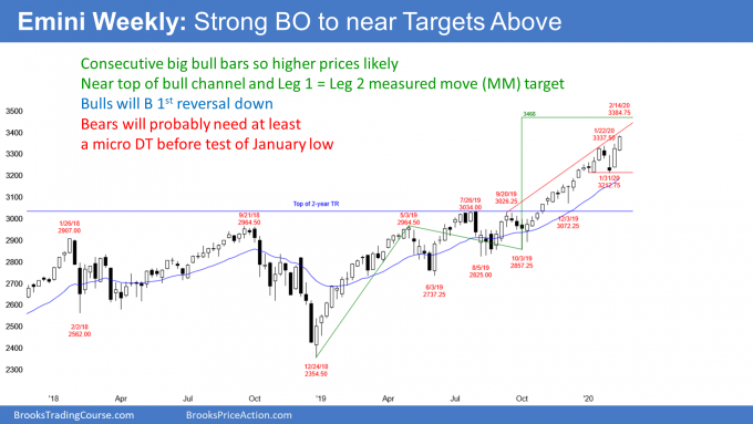 Emini S&P500 weekly candlestick chart near Leg 1 equals Leg 2 measured move target
