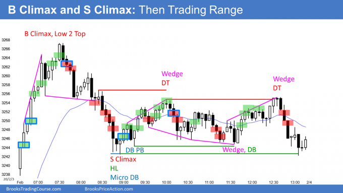 Emini buy climax and sell climax then trading range