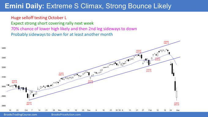 Emini daily S&P500 candlestick chart has extreme sell climax at support
