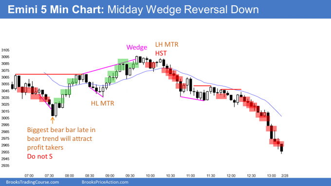 Emini midday wedge top and 10% correction.png