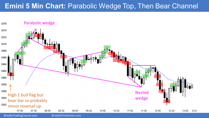 Emini parabolic wedge top and then bear channel