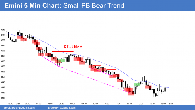 Emini small pullback bull trend and bear trend from the open