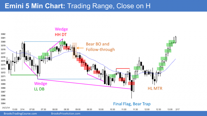 Emini trading range and close on the high