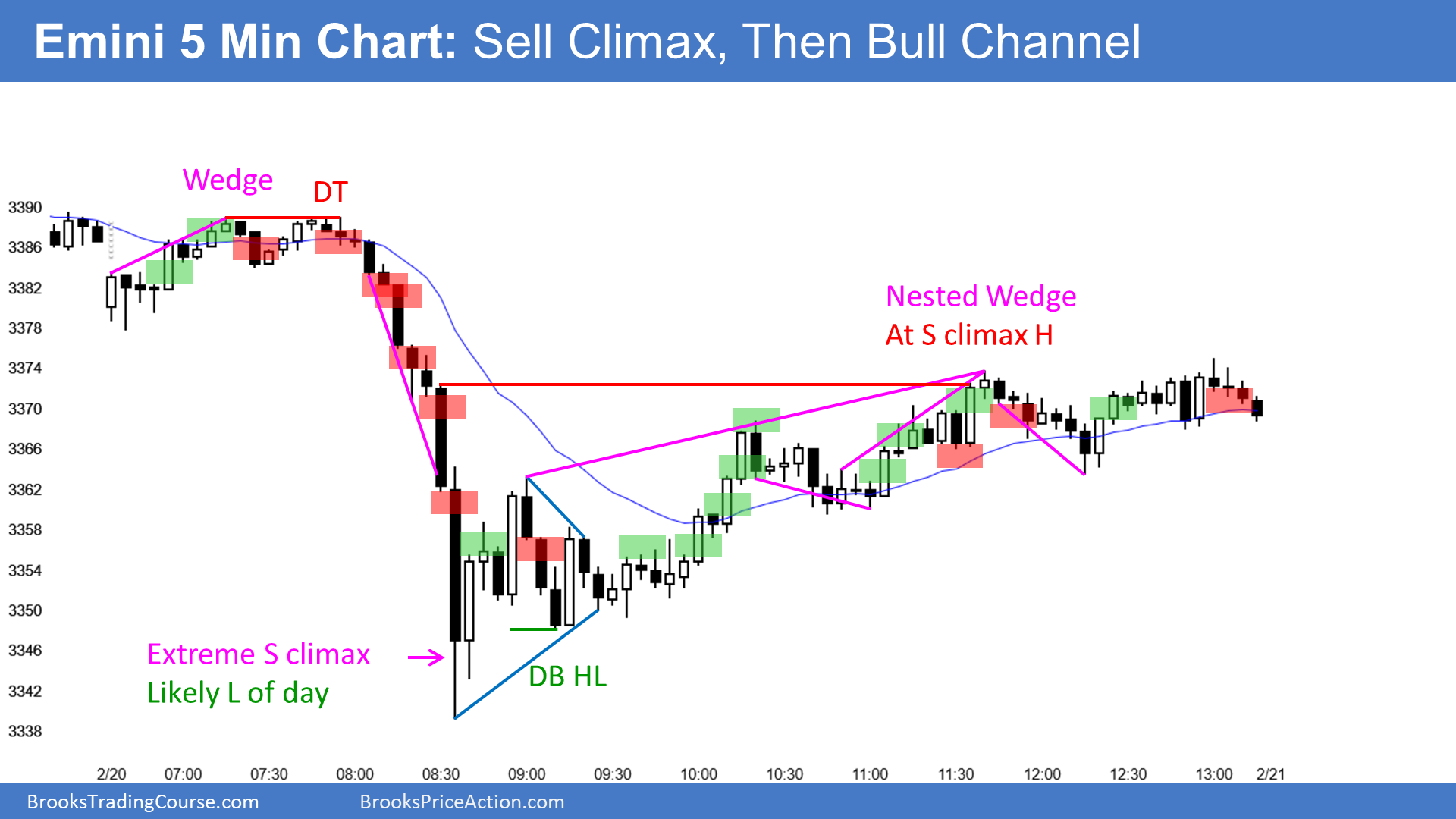 Emini wedge top and then sell climax and bull channel
