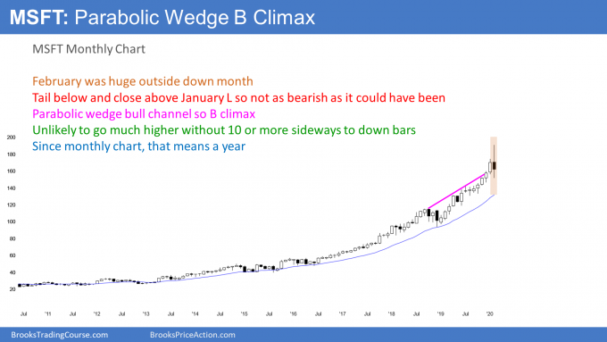 MSFT monthly candlestick chart in parabolic wedge buy climax