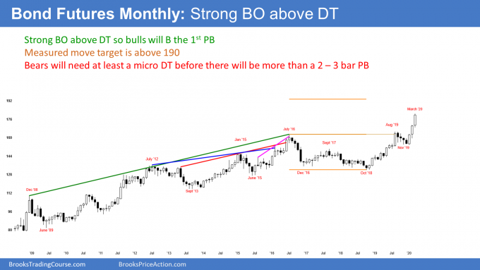 Bond futures monthly candlestick chart has strong breakout above double top