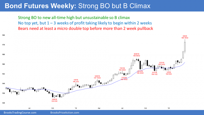 Bond futures weekly candlestick chart has strong breakout but buy climax