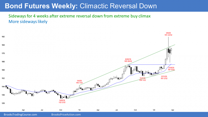 Bond futures weekly candlestick chart sideways after extreme buy climax reversal