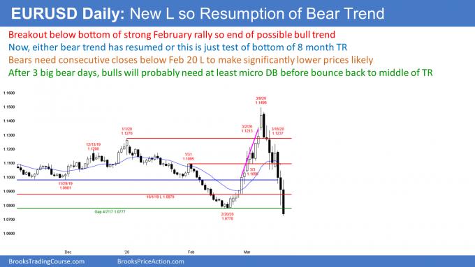 EURSUSD strong break below 8 month trading range and gap