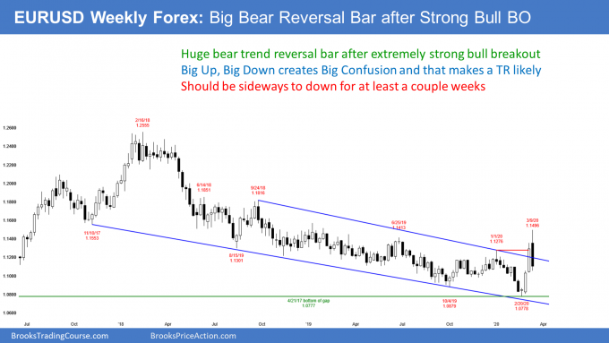 EURUSD Forex bear trend reversal after strong bull breakout