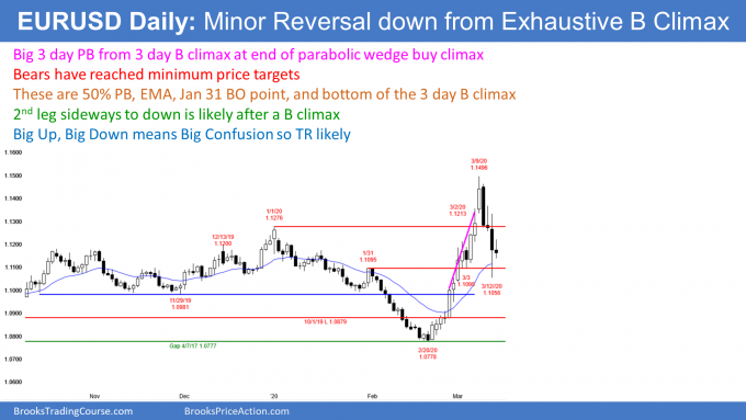 EURUSD Forex deep pullback from buy climax