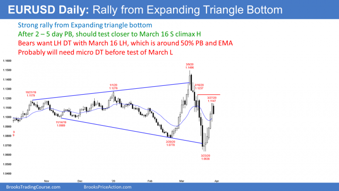EURUSD Forex double top after expanding triangle bottom
