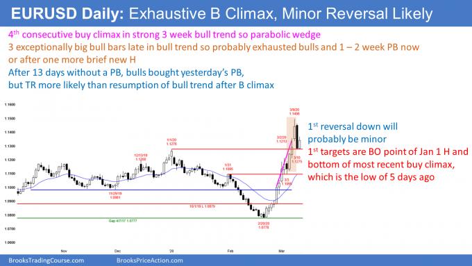 EURUSD Forex exhaustive buy climax
