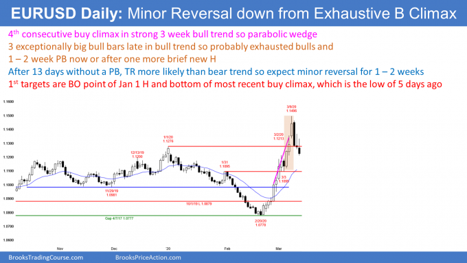 EURUSD Forex minor reversal down from parabolic wedge buy climax