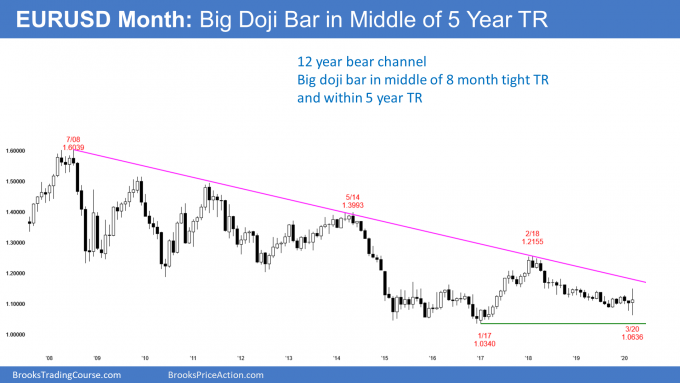 EURUSD Forex monthly candlestick chart has doji in 5 year trading range