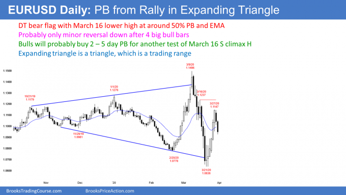 EURUSD Forex pullback from double top in expanding triangle