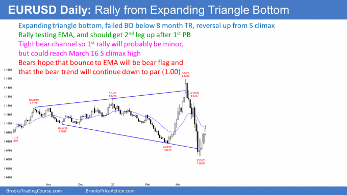 EURUSD Forex rally from expanding triangle bottom