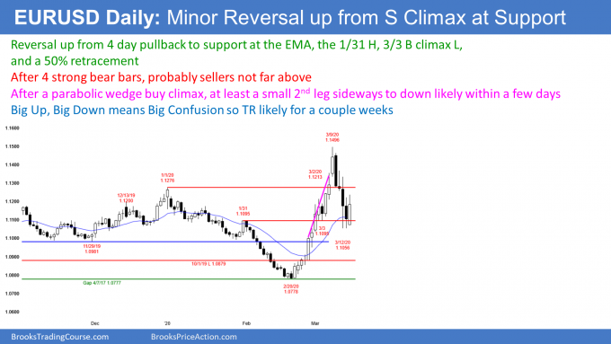 EURUSD Forex sell climax at support