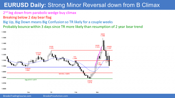 EURUSD Forex strong minor reversal down from buy climax