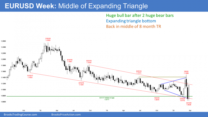 EURUSD Forex weekly candlestick chart in middle of 8 month expanding triangle