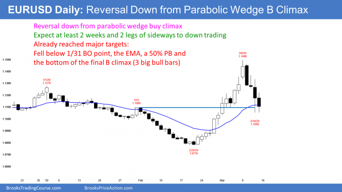 EURUSD daily Forex bear trend reversal after parabolic wedge buy climax