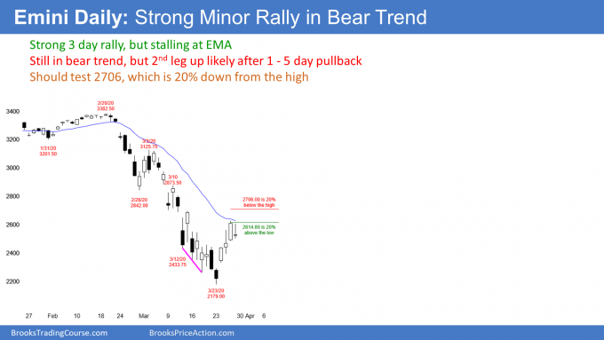 Emini S&P500 daily candlestick chart has strong 1st leg up from sell climax