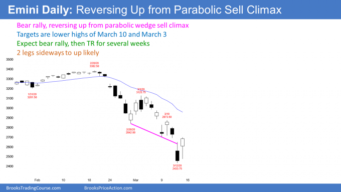 Emini S&P500 futures daily chart trend reversal up after parabolic wedge sell climax