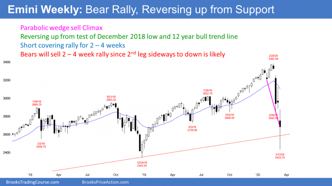 Emini S&P500 futures weekly chart parabolic wedge sell climax at bull trend line